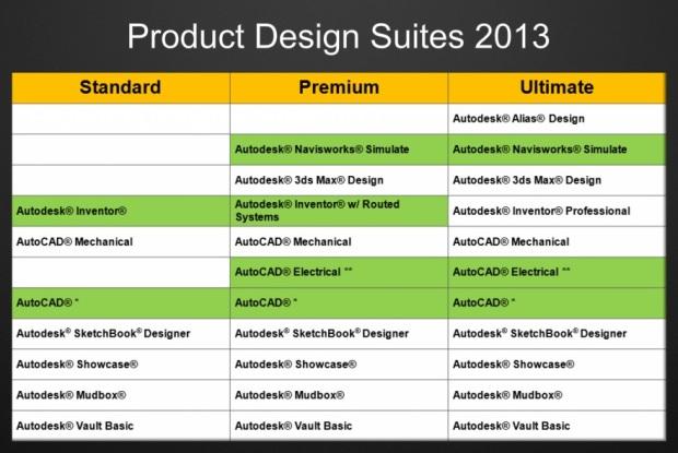 Pregled sadržaja pojedinih PDS 2013 paketa