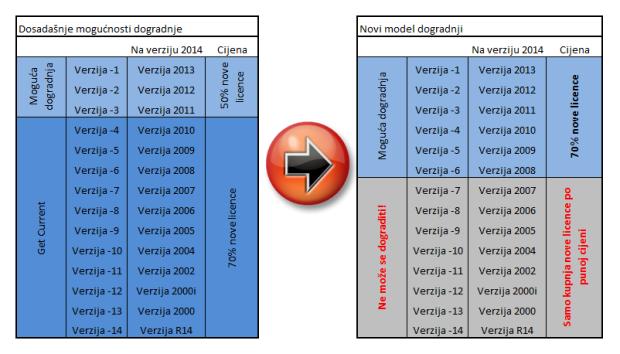 Novi model dogradnji od 1.2.2013.