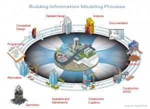 BIM-Process-Cycle