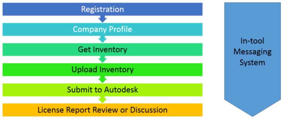 Autodesk-Audit-faze